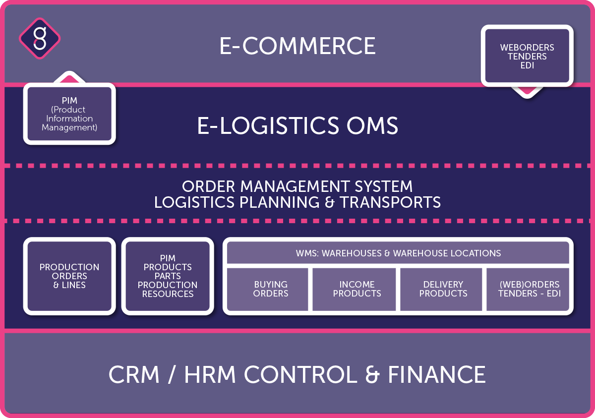 Infographic elogistics