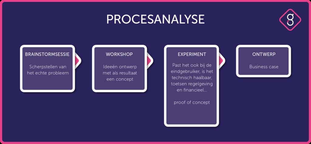 Proces analyse